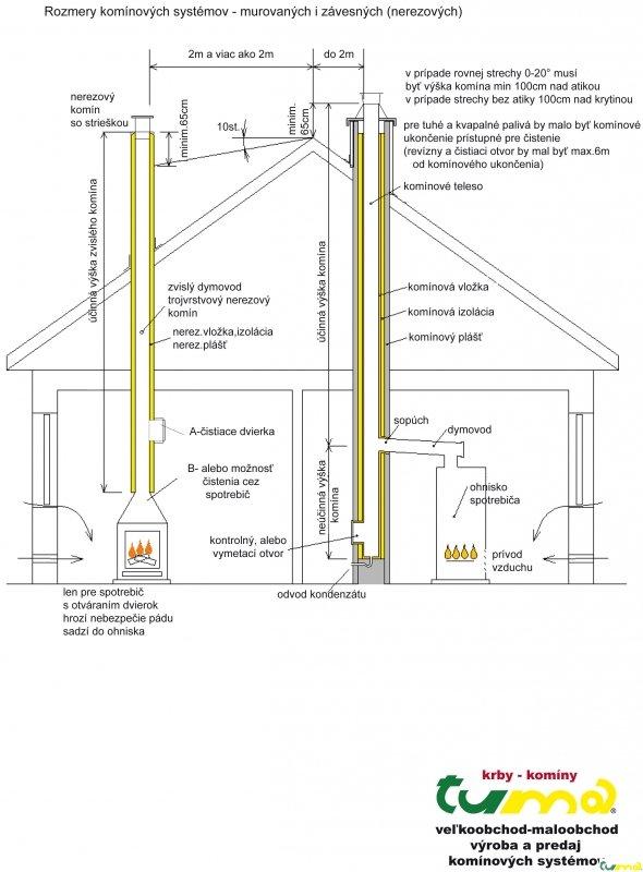 pomôcka určenia komínovej výšky
